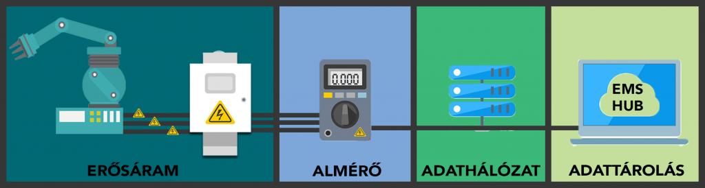 almérő kiépítés elemei erősáramú vezeték almérő adathálózat energiamenedzsment energiamonitoring rendszer megtérülése energiahatékonyság szerint