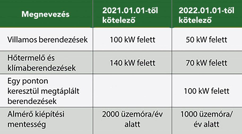 almérő kiépítés energiamonitoring rendszer megtérülése energiahatékonyság szerint mekh rendelet határértékek almérő kiépítési feladatok